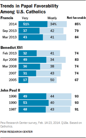 http://www.pewforum.org/2014/03/06/catholics-view-pope-francis-as-a-change-for-the-better/