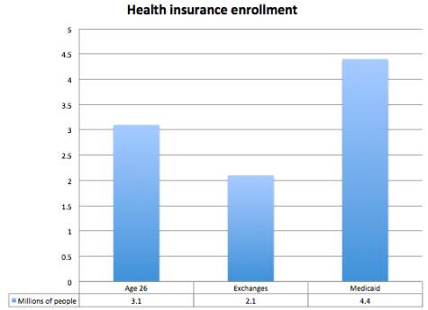 http://www.washingtonpost.com/blogs/wonkblog/files/2014/01/obamacare-enrollment-sources.jpg