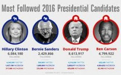 2016 Presidential Election: To Vote or Not??
