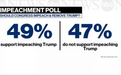 Trump Looming Impeachment Leads To More Political Uncertainty