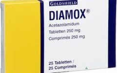 Experts Split on Whether Diamox Could be Used to Cure COVID-19